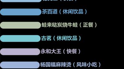 2021年中国餐饮加盟100强名单