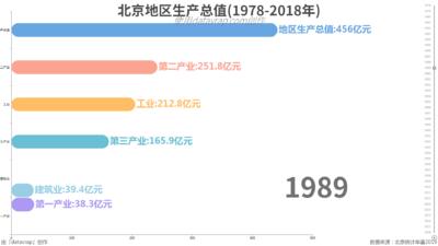 北京地区生产总值(1978-2018年)