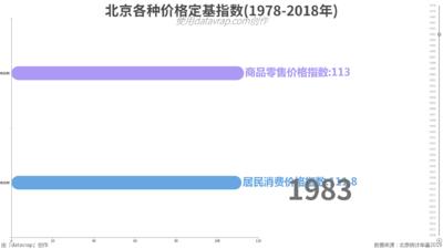 北京各种价格定基指数(1978-2018年)
