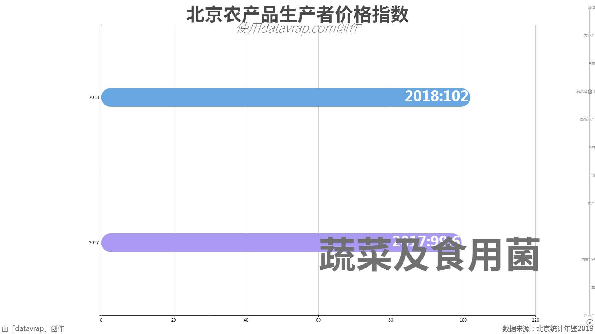 北京农产品生产者价格指数