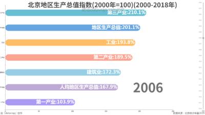 北京地区生产总值指数(2000年=100)(2000-2018年)