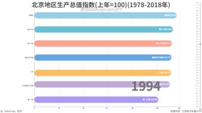 北京地区生产总值指数(上年=100)(1978-2018年)