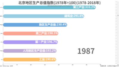 北京地区生产总值指数(1978年=100)(1978-2018年)