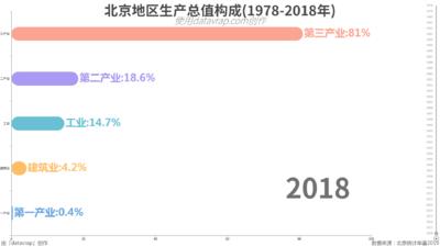 北京地区生产总值构成(1978-2018年)