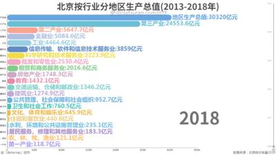 北京按行业分地区生产总值(2013-2018年)