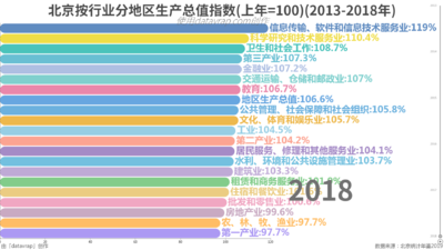 北京按行业分地区生产总值指数(上年=100)(2013-2018年)