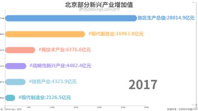 北京部分新兴产业增加值