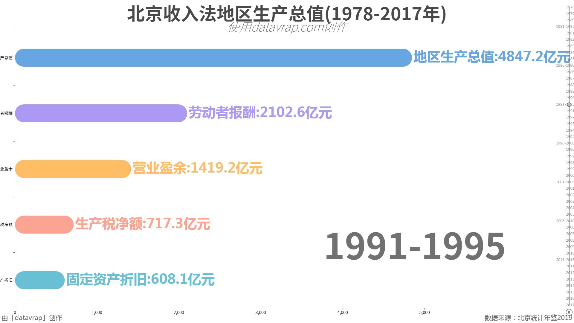 北京收入法地区生产总值(1978-2017年)