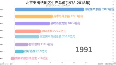 北京支出法地区生产总值(1978-2018年)