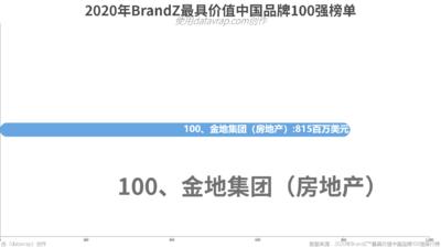 2020年BrandZ最具价值中国品牌100强榜单