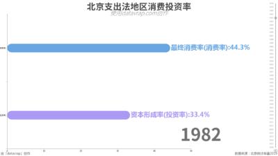北京支出法地区消费投资率