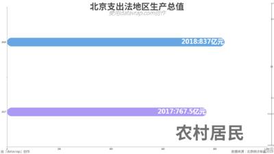北京支出法地区生产总值