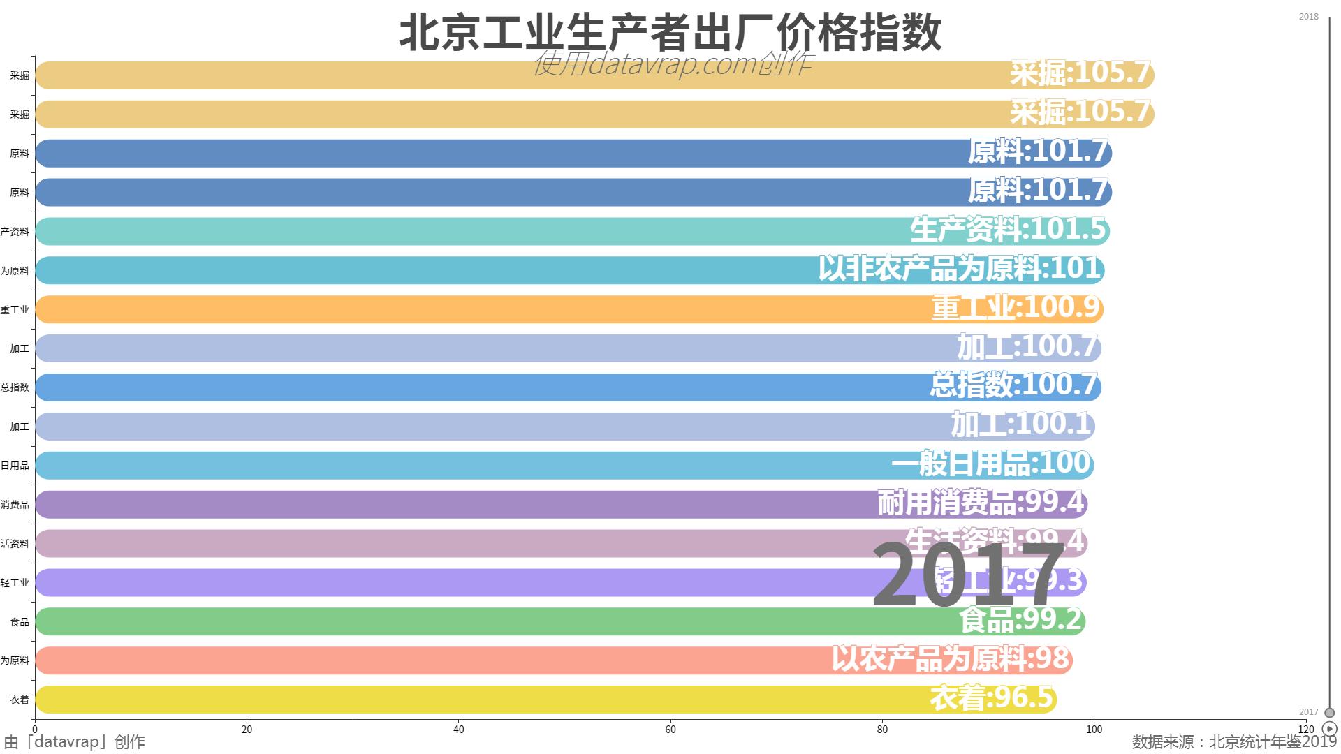 北京工业生产者出厂价格指数
