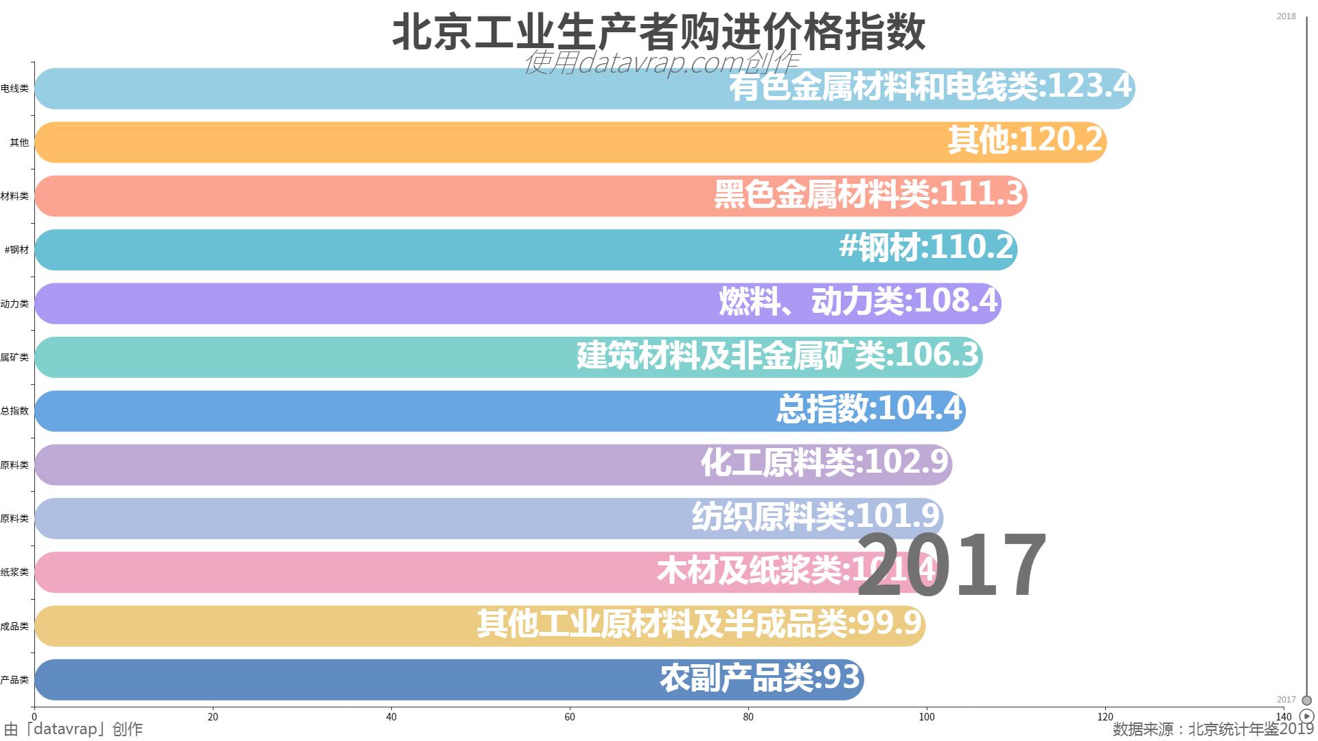 北京工业生产者购进价格指数