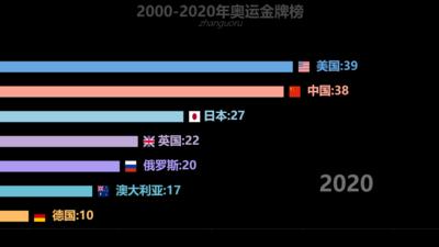 2000-今天奥运金牌榜