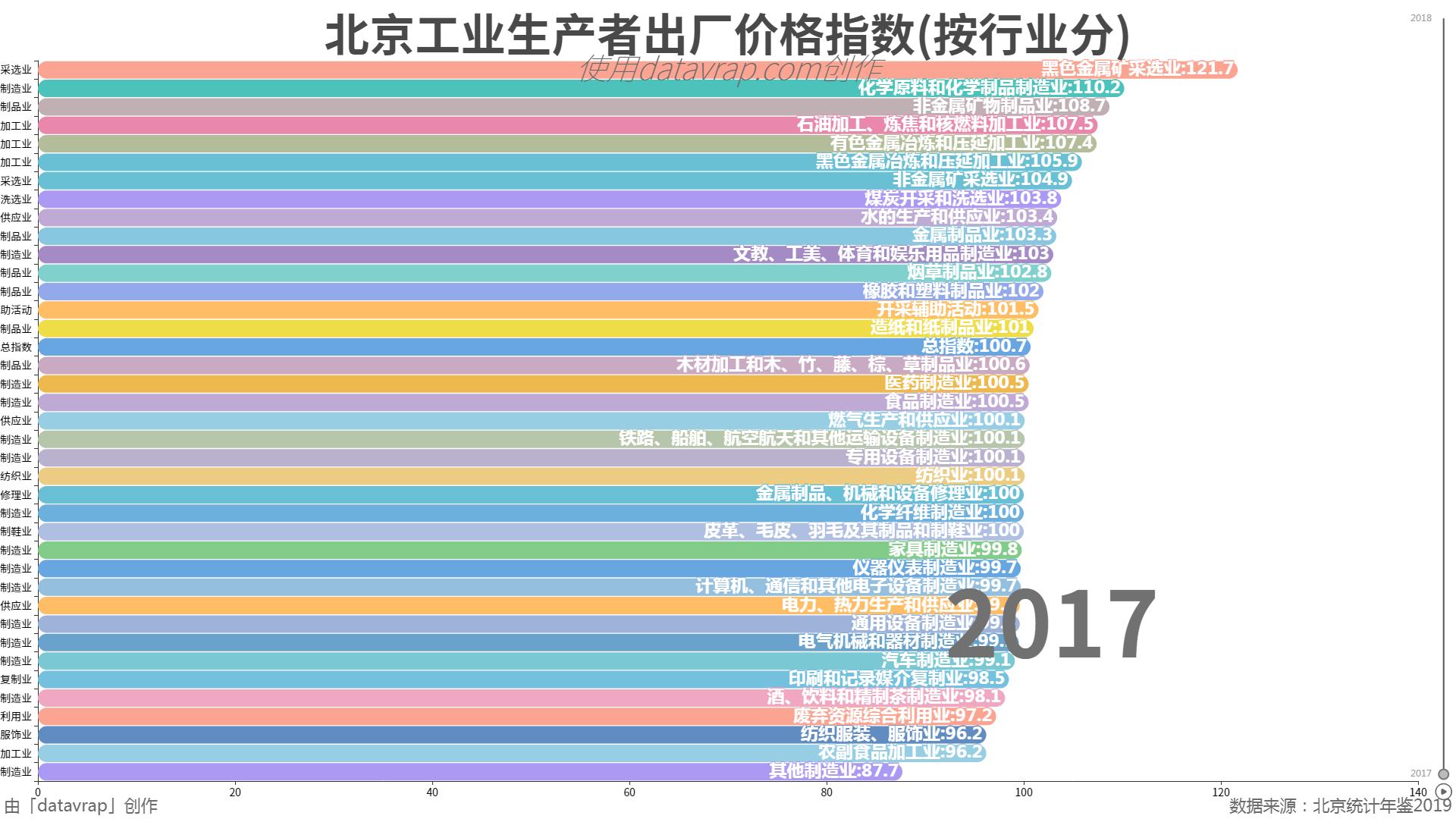 北京工业生产者出厂价格指数(按行业分)