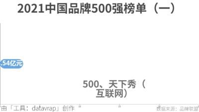 2021中国品牌500强榜单(一)