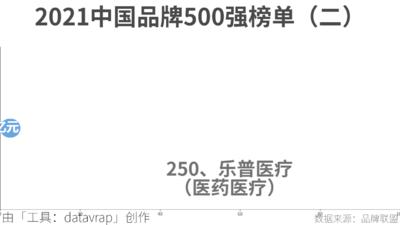 2021中国品牌500强榜单(二)