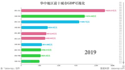 华中地区前十城市GDP可视化